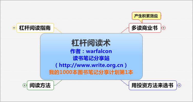 《杠杆阅读术》的思维导图--由读书笔记 www.write.org.cn 分享