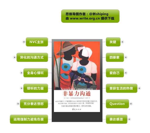 《非暴力沟通》思维导图读书笔记 www.write.org.cn