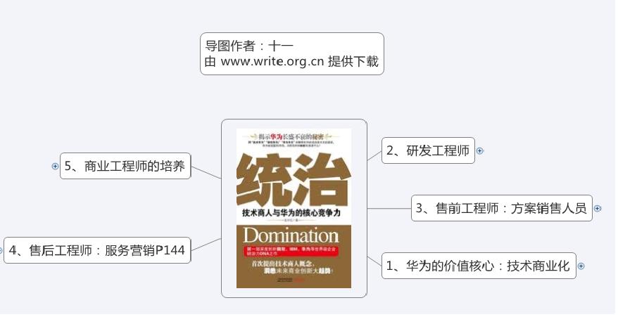 《统治:技术商人与华为的核心竞争力》思维导图读书笔记 www.write.org.cn