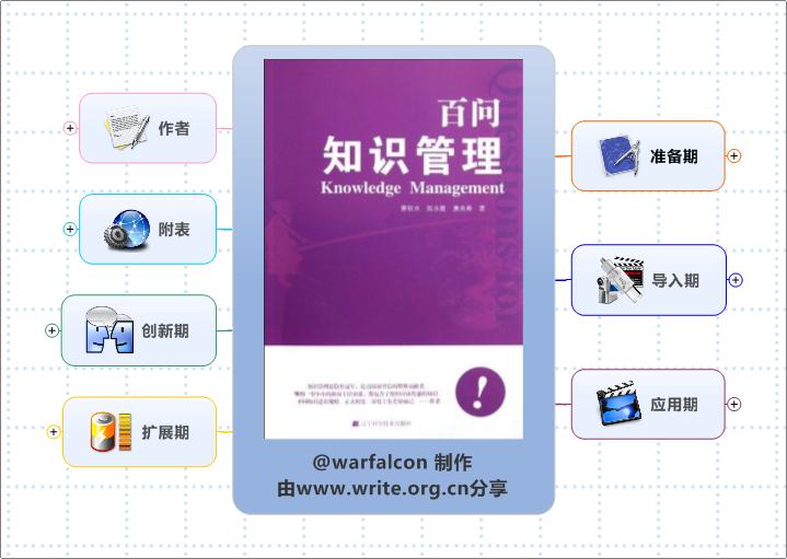 《百问知识管理》思维导图读书笔记 www.write.org.cn