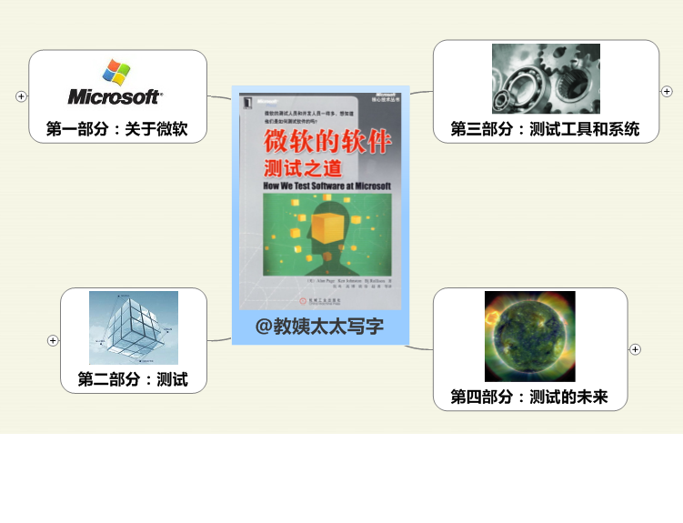 《微软的软件测试之道》思维导图读书笔记 www.write.org.cn