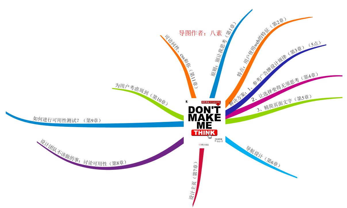 《don't make me think》思维导图读书笔记 www.write.org.cn