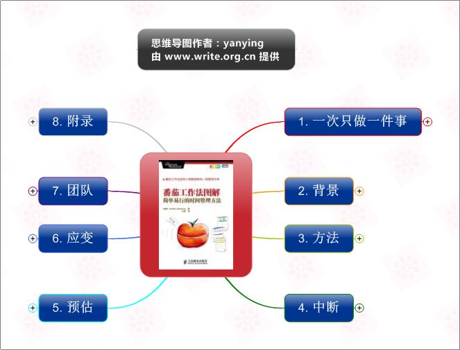 《番茄工作法图解》思维导图读书笔记 www.write.org.cn