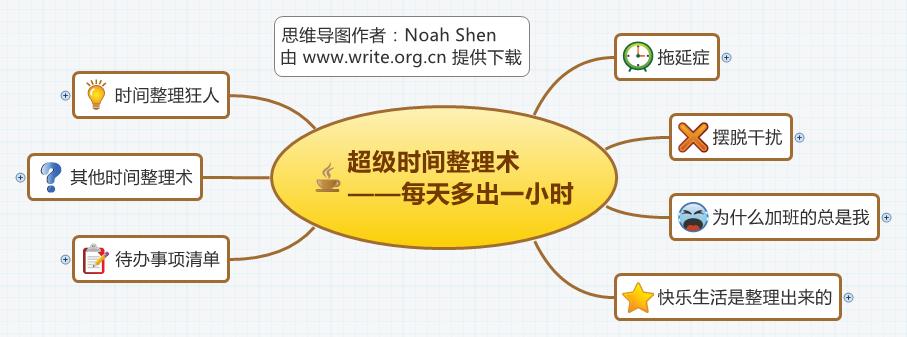 《超级时间整理术》思维导图读书笔记 www.write.org.cn