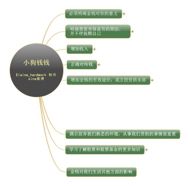 《小狗钱钱》思维导图读书笔记 www.write.org.cn
