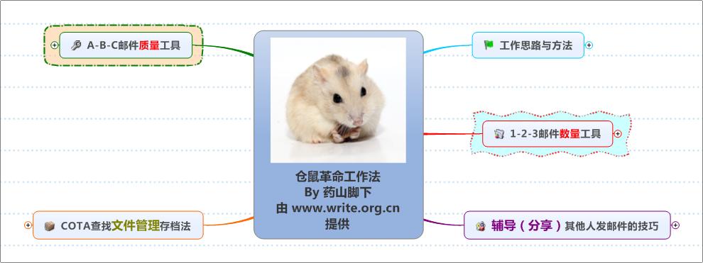 《仓鼠革命》思维导图读书笔记 www.write.org.cn