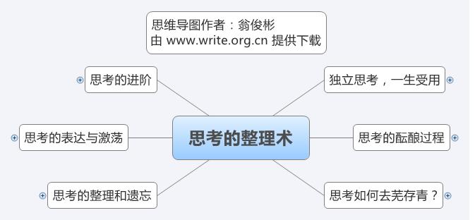《思考的整理术》思维导图读书笔记 www.write.org.cn