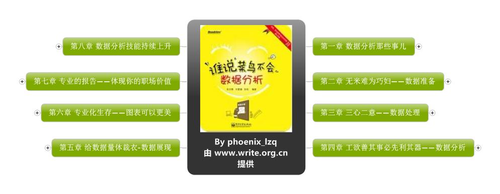 《谁说菜鸟不会数据分析》思维导图读书笔记 www.write.org.cn