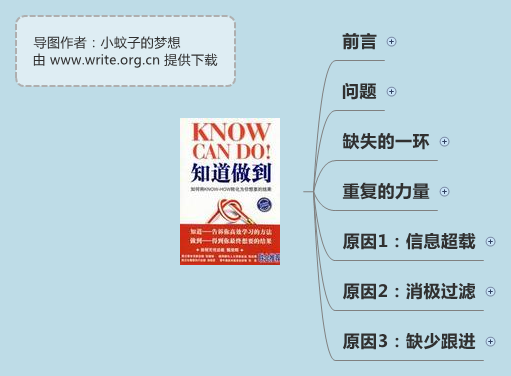 《知道做到》思维导图读书笔记 www.write.org.cn